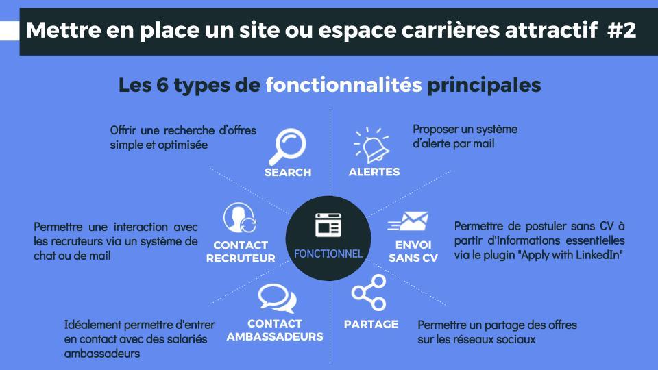 Comment mettre en place un site ou espace carrières attractif ?