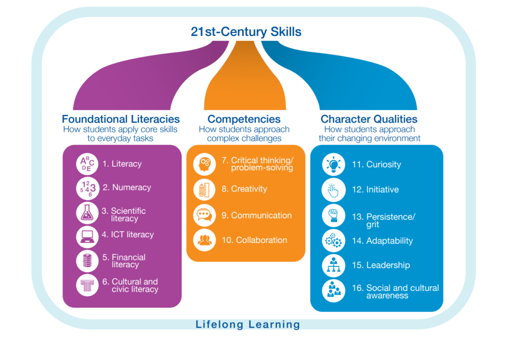 Students require 16 skills for the 21st century (WEF, New Vision for Education: Fostering Social and Emotional Learning through Technology, 2016)