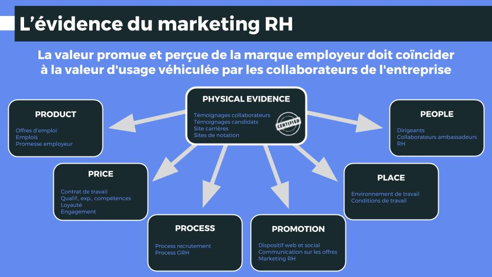 L'évidence du marketing RH