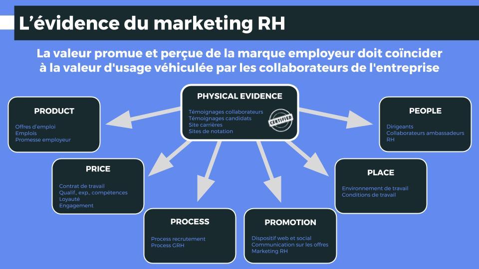 L'évidence du marketing RH